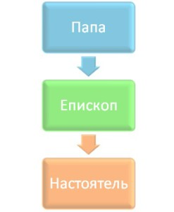 Простейшая структура РКЦ ya-prepod.ru