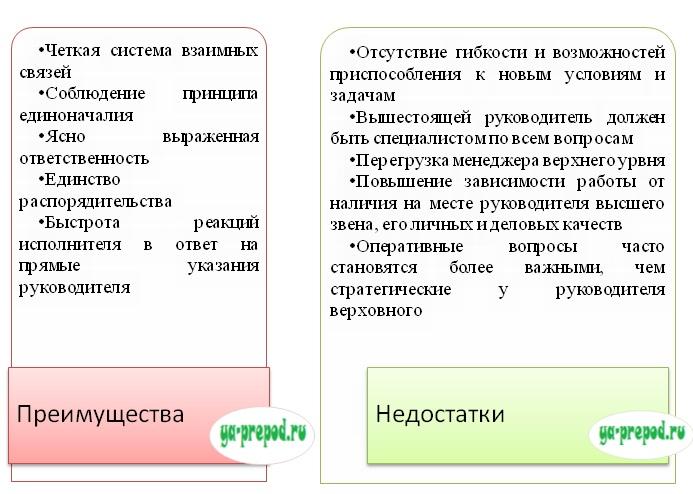 преимущества и недостатки линейной структуры ya-prepod.ru