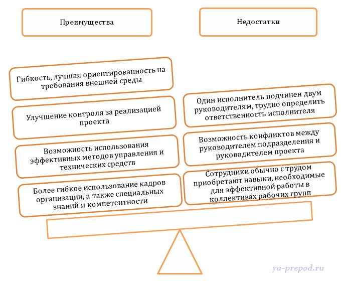 Матричная структура Лекция 7 часть 5 Преимущества и недостатки матричной структуры
