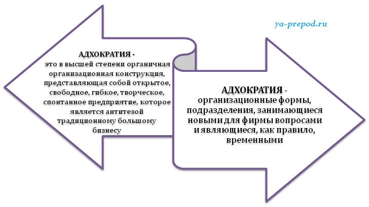 Матричная структура Лекция 7 часть 5 определение Адхократии