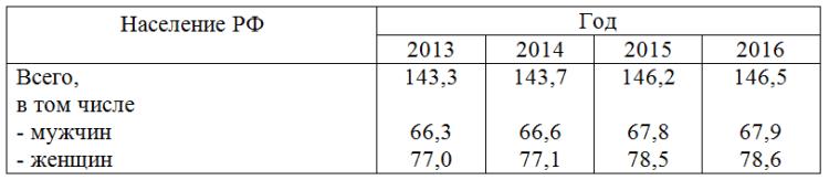 Статистические таблицы пример групповой