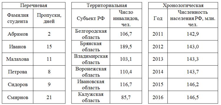 Статистические таблицы пример простых