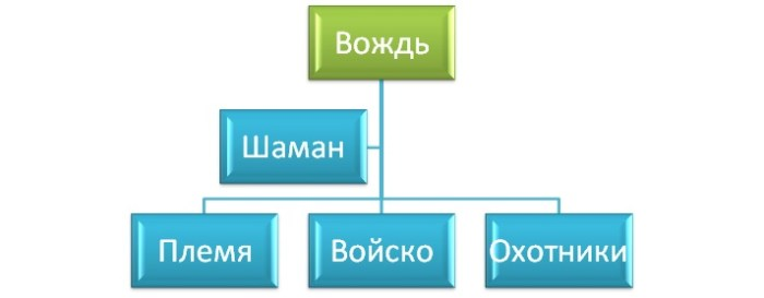 Структура управления племенем ya-prepod.ru