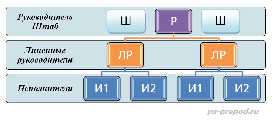 Штабная структура схема Лекция 7 часть 2