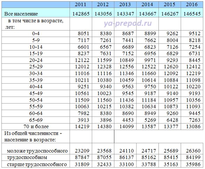 Статистические таблицы пример комбинационой