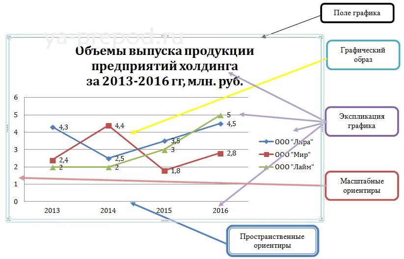 struktura_statisticheskogo_grafika
