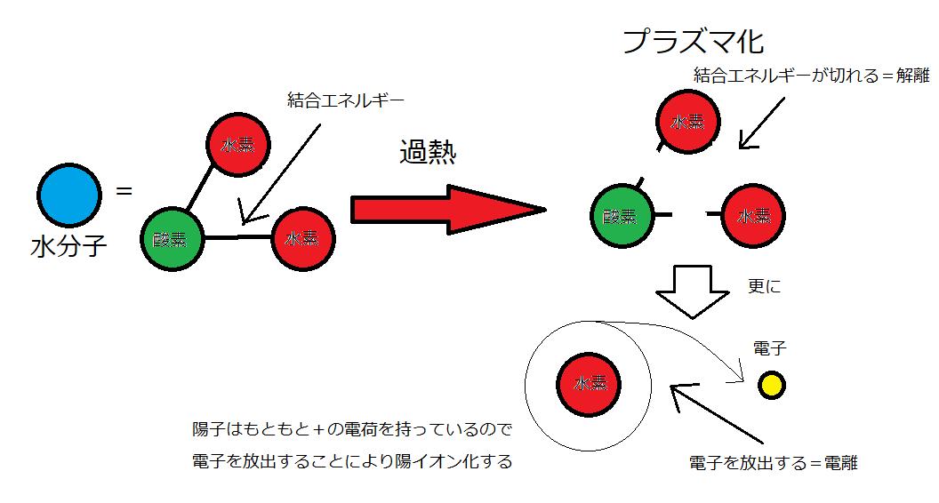 核融合反応ってそもそもどんな反応?どんな仕組みで起こるの?