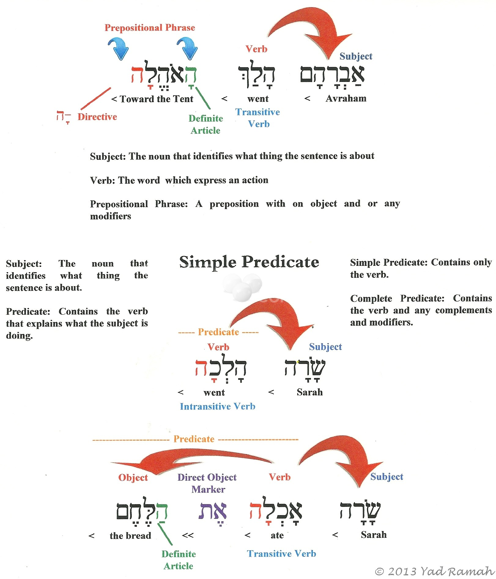 Hebrew Reading Practice Worksheet