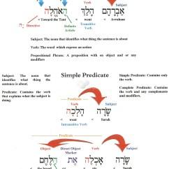 Better Sentence Structure Through Diagramming Garage Door Opener Motor Wiring Diagram Charts Yad Ramah