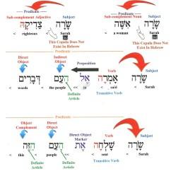 Better Sentence Structure Through Diagramming Lpg Wiring Diagram Cars Charts Yad Ramah