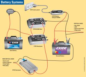 dual battery setup boat diagram 2000 chevy malibu engine power up fishing world