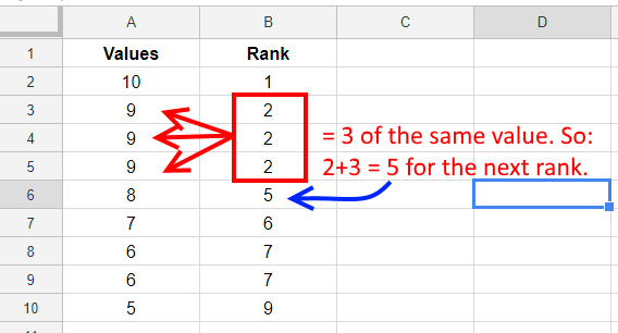 Rank.EQ multiples of the same value - Google Sheets