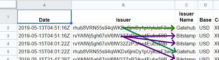 Google Sheets Exchange Gateways in raw data