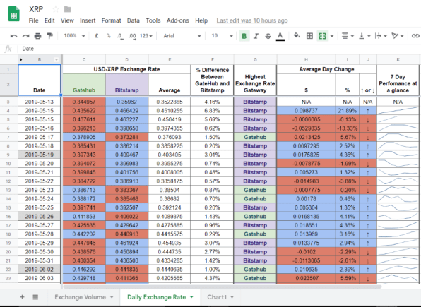 Google Sheets XRP Daily Exchange Rate