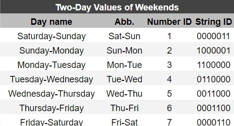 Google Sheets NETWORKDAYS INTL two-day values of weekends