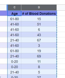 Raw sample data of age group and blood type