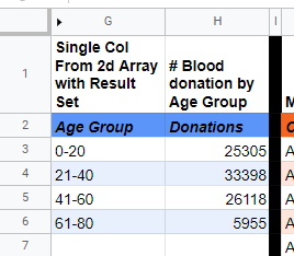 calculated total blood donations by age group Google Sheets