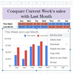 Google Sheets Editing a chart for comparison sales data