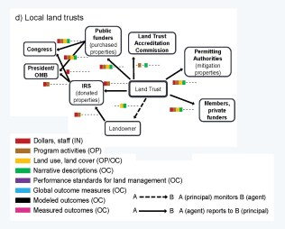 Figure 2: Reporting network for land trusts. Patterns will vary for different land trusts.