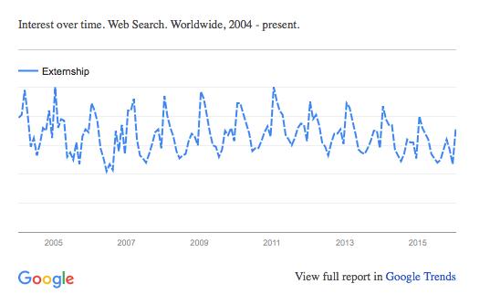 Externship_Google_Trends
