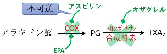 抗血小板薬 アスピリン オザグレル 作用機序