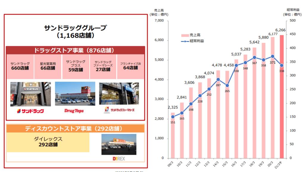 サンドラッググループの基本情報、店舗数、売上高推移