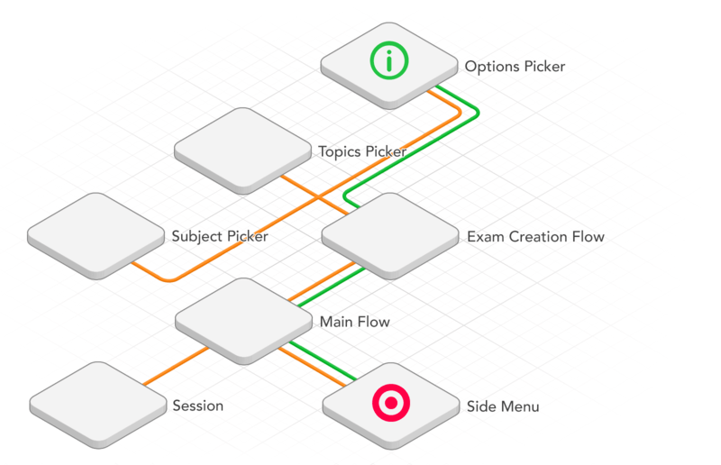 """""""Tree of Models"""" as an alternative app architecture model"""