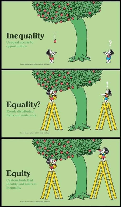 Inequality, equality, equity graphic