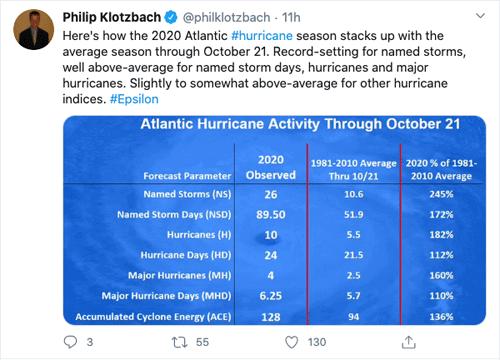 Philip Klotzbach tweet