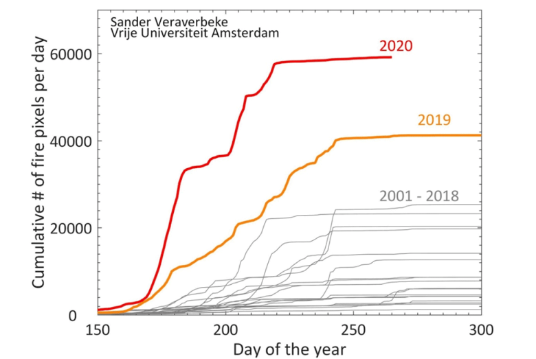 Arctic fire pixels by year