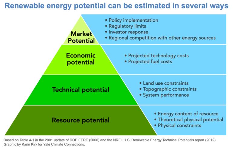 Renewable energy potential.
