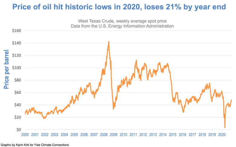 Price of oil history