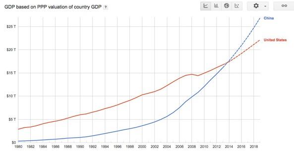 China overtook the U.S. as World's largest economy