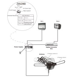 150mile hdtv 1080p outdoor amplified digital tv antenna 360 rotor 36db uhf vhf [ 1600 x 1600 Pixel ]
