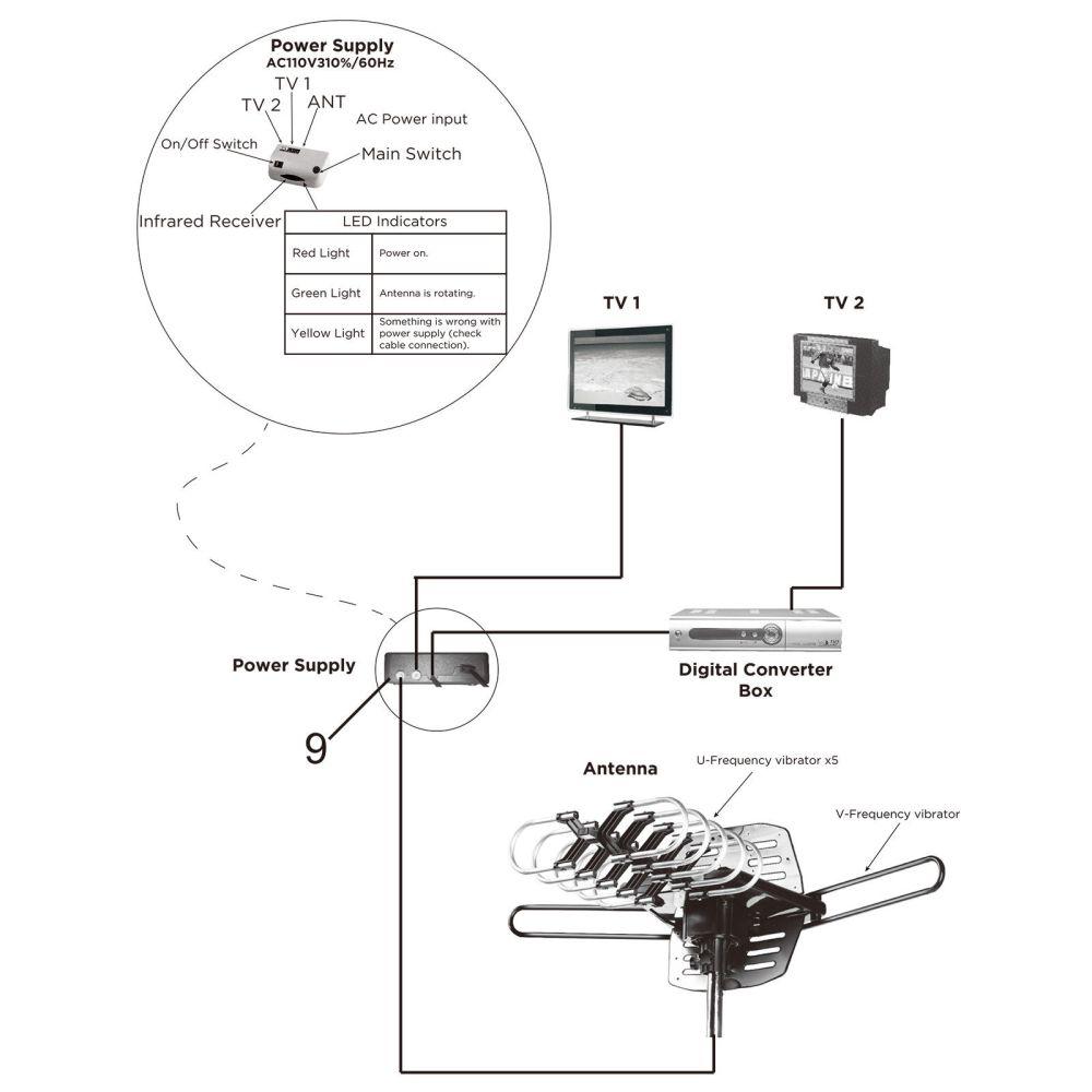 medium resolution of 150mile hdtv 1080p outdoor amplified digital tv antenna 360 rotor 36db uhf vhf
