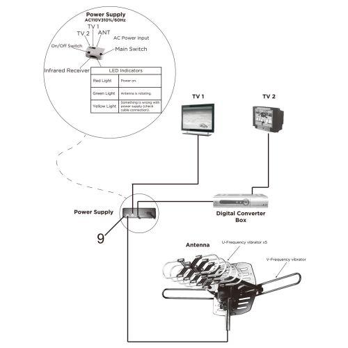 small resolution of 150mile hdtv 1080p outdoor amplified digital tv antenna 360 rotor 36db uhf vhf