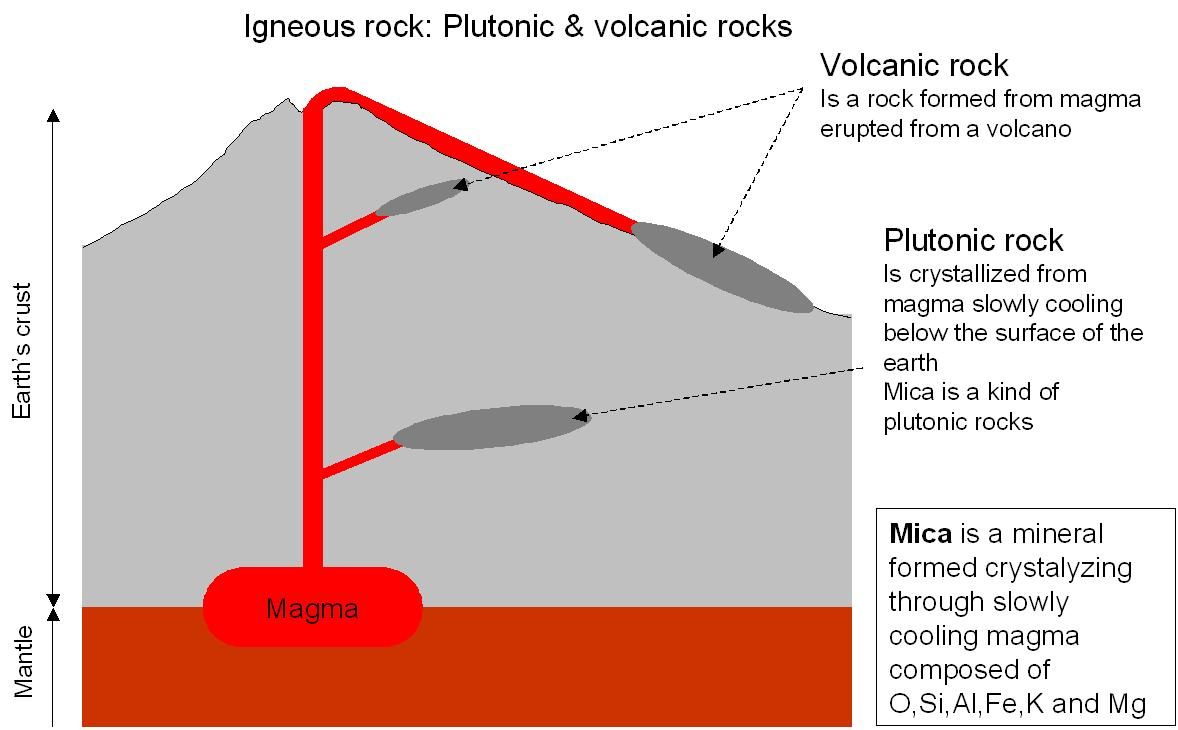 hight resolution of  of elements in earth s crust is consist of o si al fe ca na k mg in descending order of content mica is one of the pyrocrystalline igneous rocks