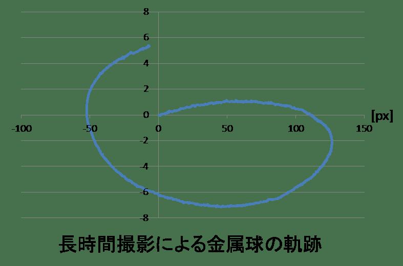 補正アルゴリズムの提案② | 研究忘備録