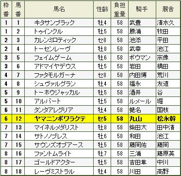 2016年 天皇賞(春 )枠順