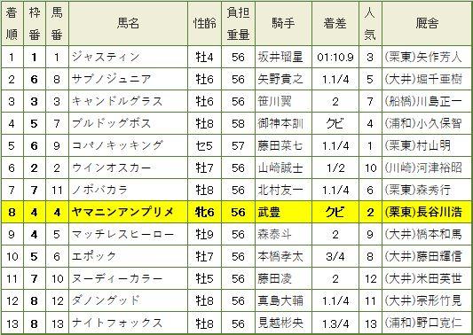 東京スプリント・レース結果