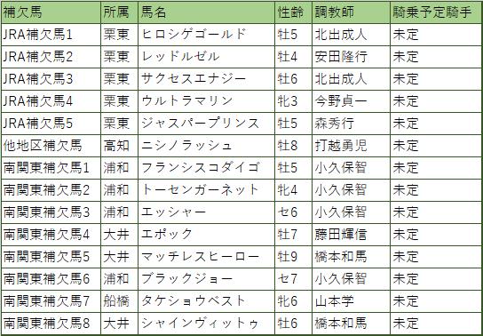 東京盃・出走補欠馬