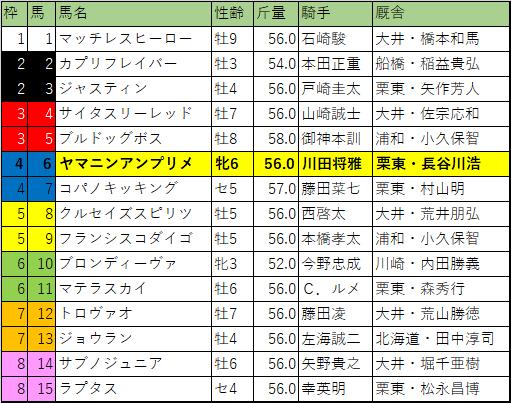 2020年 東京盃・枠順