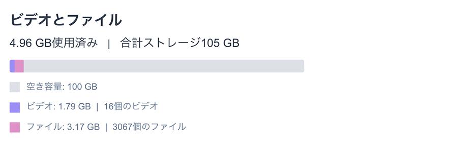 Amazon Driveの100GBブラン