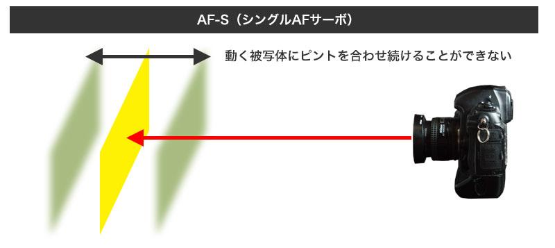 AF-S(シングルAFサーボ)のフォーカス