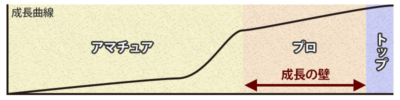 カメラマンの成長曲線