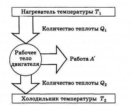 Алгоритм Әрекет - 4-сурет