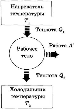 Жылу қозғалтқыштары: жұмыс принципі, құрылғы, диаграмма - 2-сурет