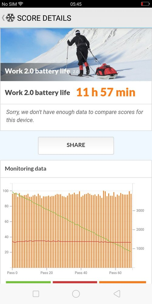 Oppo A83 PCMark Battery Test (1)