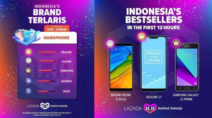 Inilah Tiga Tipe Smartphone Paling Laris selama Festival Belanja Lazada 11.11 2