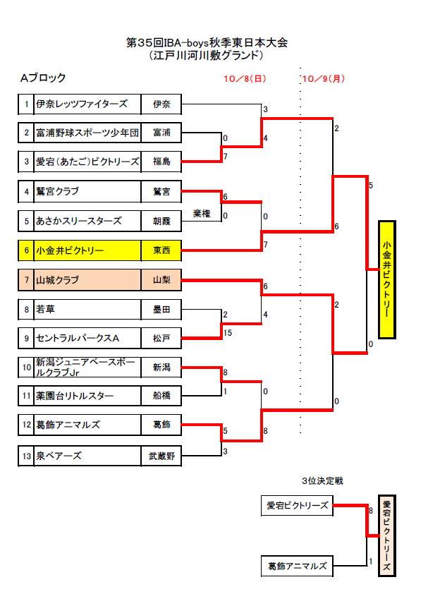 2017(平成29)年度 第35回IBA秋季東日本少年軟式野球大會 - 小針ヤンキーズ